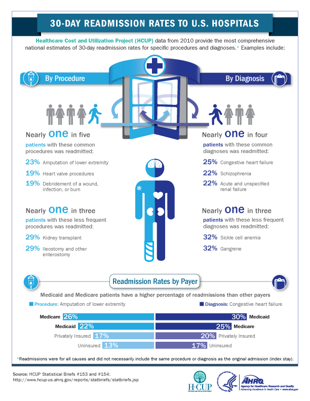 Infographic 30 Day Readmission Rates To U S Hospitals
