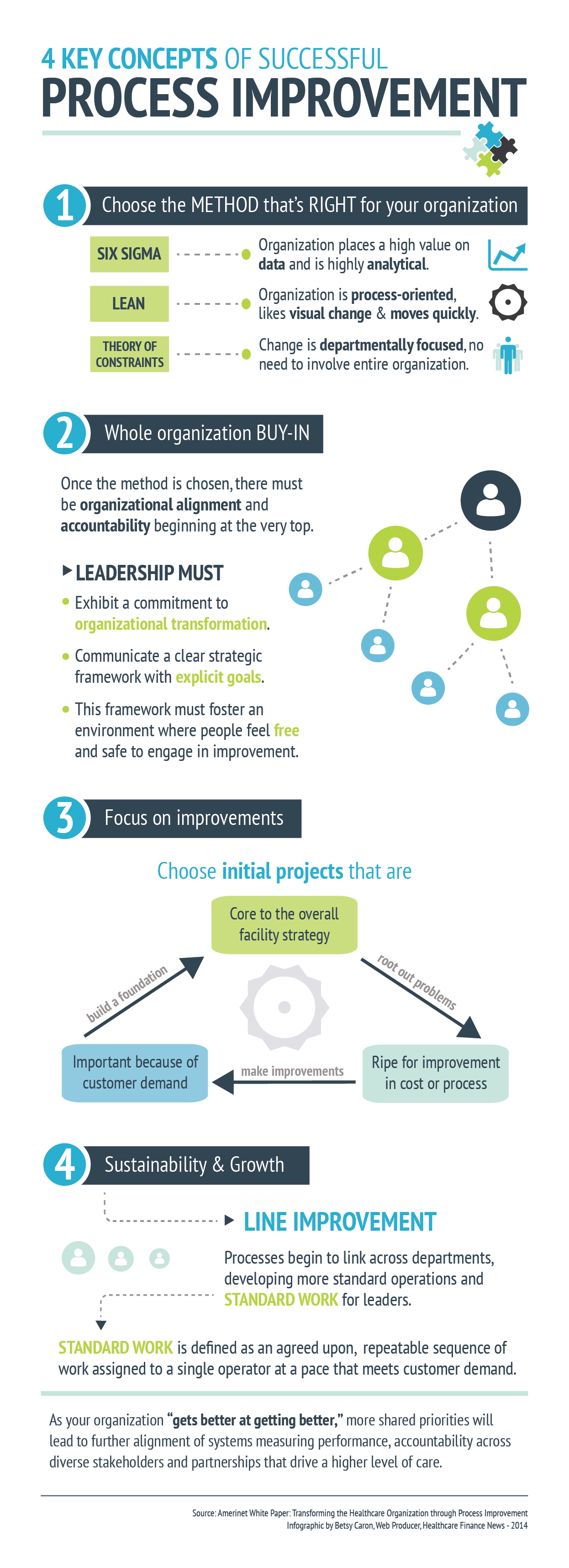 Infographic 4 Key Concepts Of Successful Process