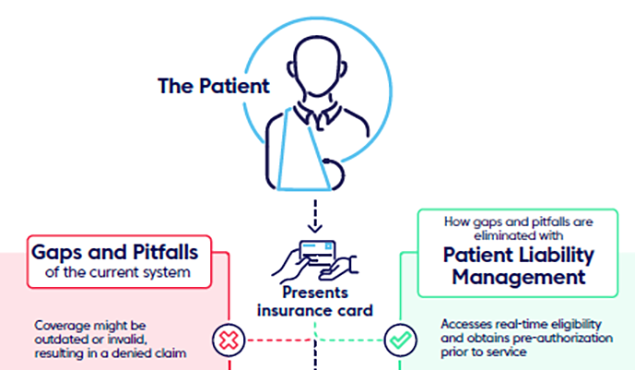 Change Healthcare unveils patient-centric payment model