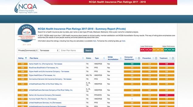 NCQA insurance plan ratings. Credit: NCQA