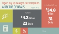Infographic: Payers buy up managed care companies