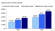 Slideshow: Insurance premiums increased since 2003