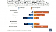 Poll: Opposition to GOP bill builds in latest Kaiser poll