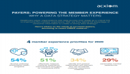 Payers: Powering the Member Experience, Why a Data Strategy Matters